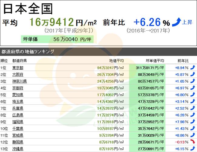 日本房价走势