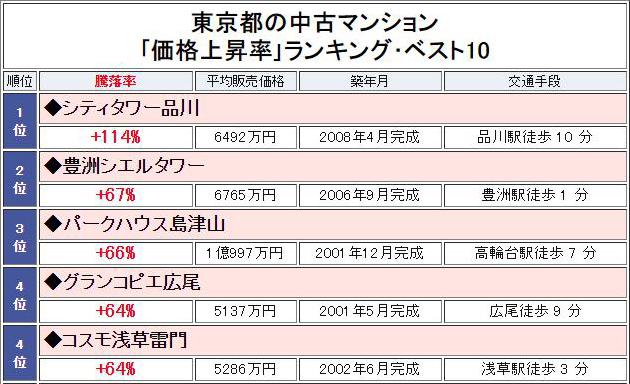 东京二手价格上升率.png