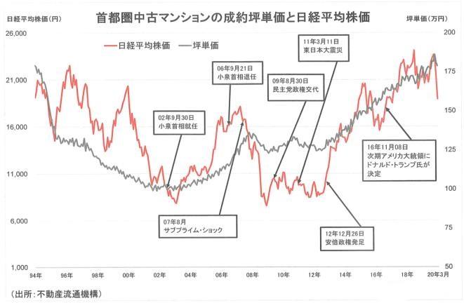 奥运会已确定推迟举行,东京房价会下跌吗?