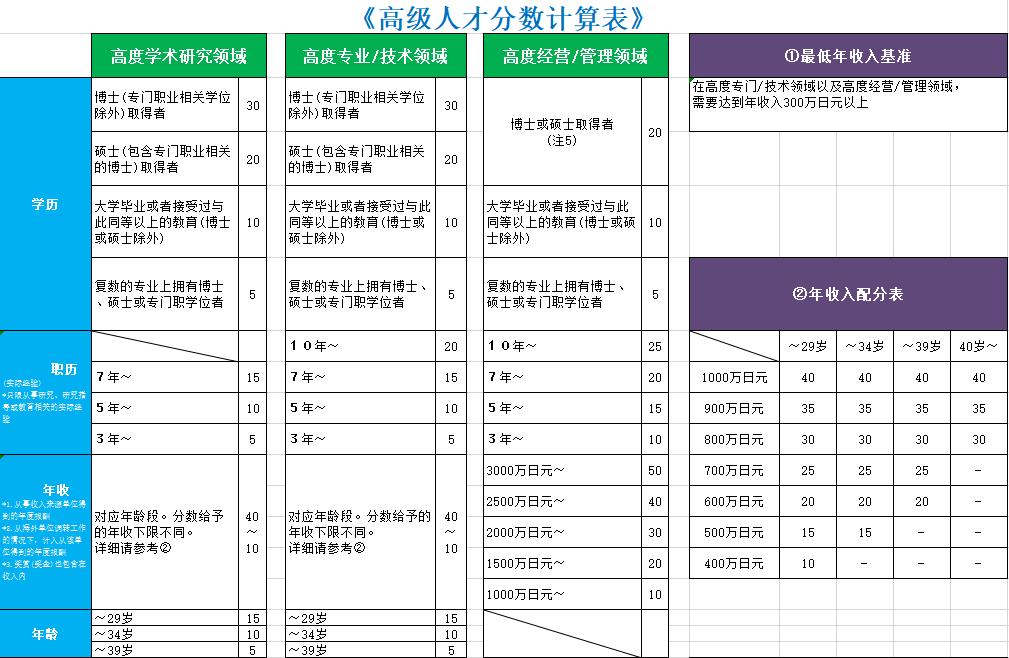 日本高级人才积分制度评价的结构是什么?