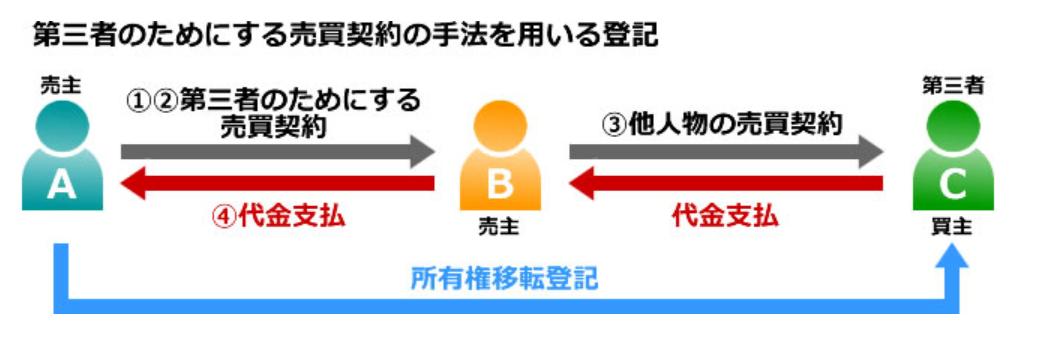 日本房子还没有交房可以转卖吗?