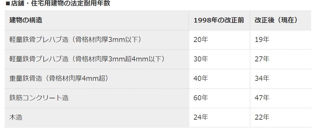 日本房子使用年限?