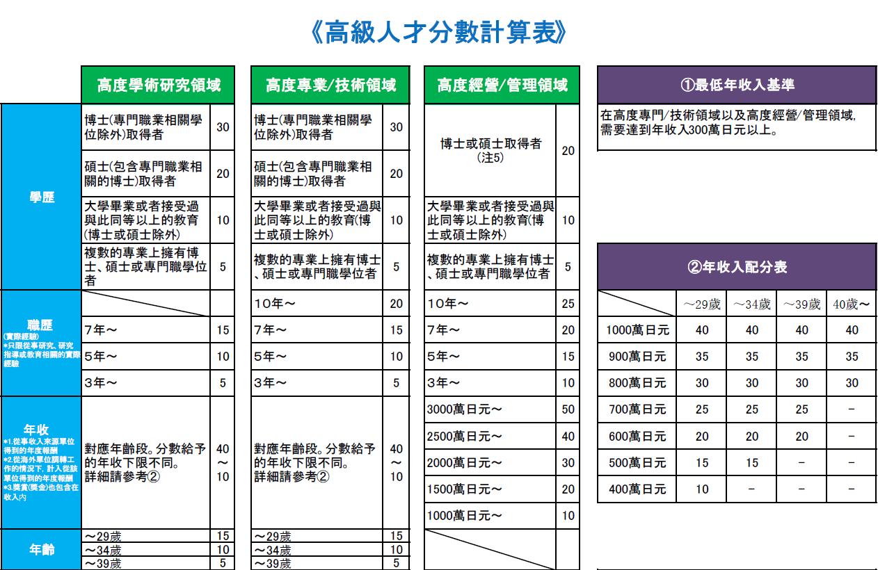 日本高度人才签证申请程序流程呢?