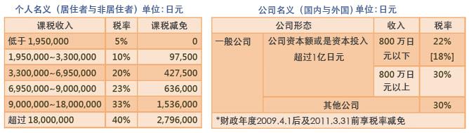 在日本的房租收入需要缴税吗?