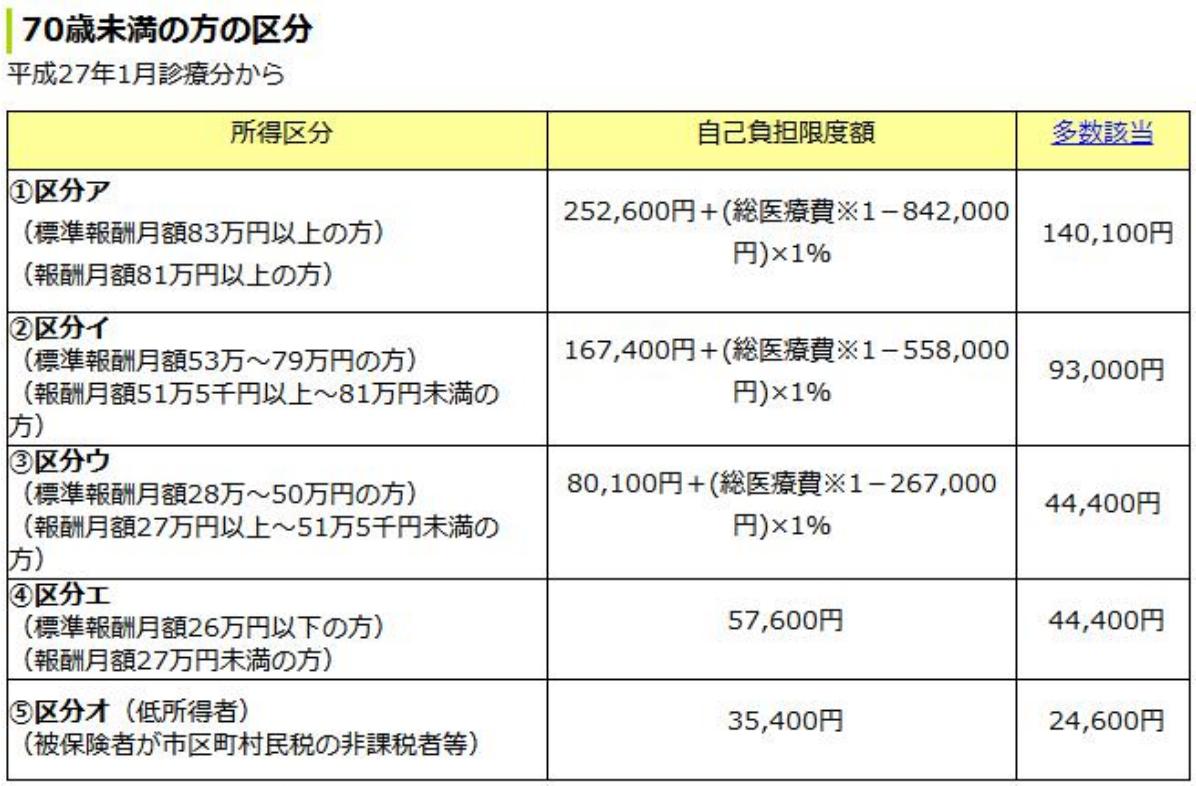 日本高额高额医疗费用是什么?