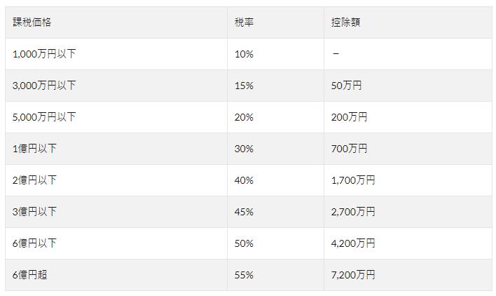 日本房产继承上税吗?