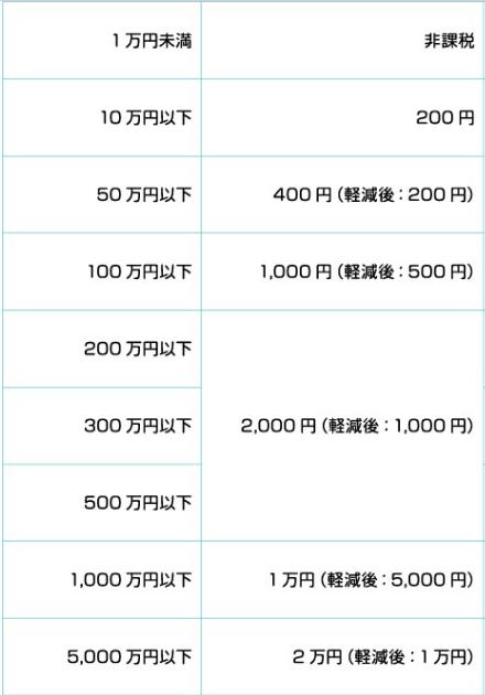 日本房地产交易的税收优惠政策主要有哪些?